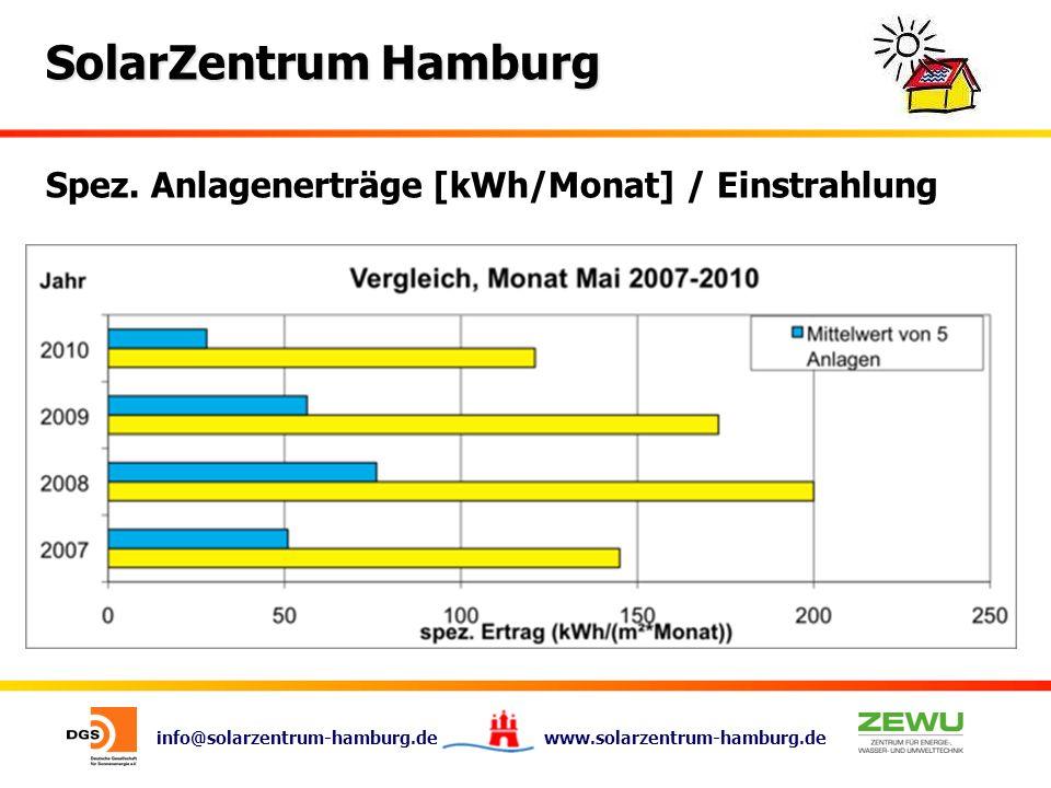 Spez. Anlagenerträge [kWh/Monat] / Einstrahlung